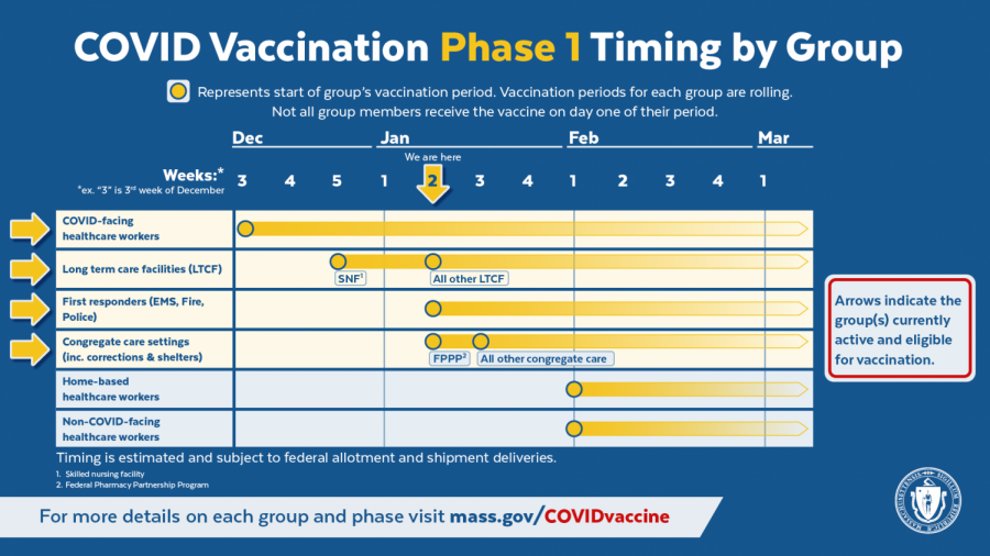 COVID-19 Vaccination Phase One Timing by Group