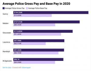 Average Police Gross Pay and Base Pay in 2020
