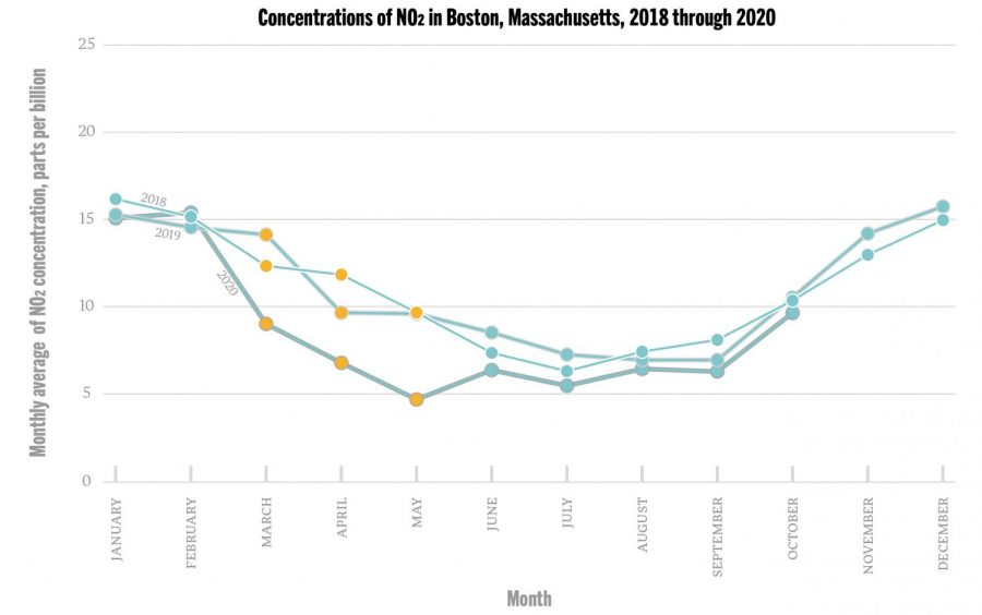 NO2+Chart-full+-+edit_Boston