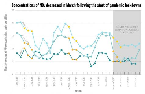 Beginning in March, as the country went into lockdown due to the COVID-19 pandemic, concentrations of the air pollutant NO2 decreased compared to previous years. The charts show the average monthly concentration of NO2 recorded in each city. The yellow markers indicate the months March, April and May; in 2020, these months were generally marked by the strictest lockdown measures. Data for concentrations comes from the EPA