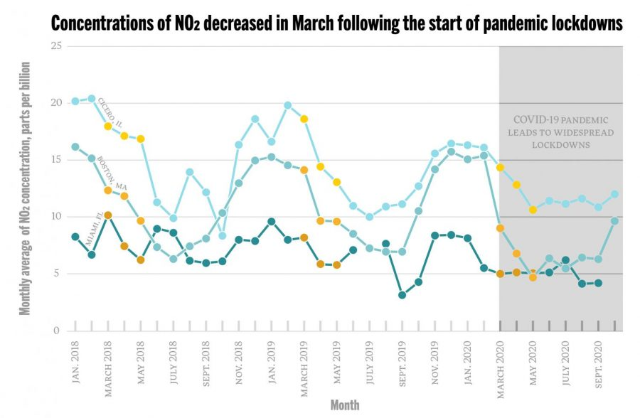 Beginning in March, as the country went into lockdown due to the COVID-19 pandemic, concentrations of the air pollutant NO2 decreased compared to previous years. The charts show the average monthly concentration of NO2 recorded in each city. The yellow markers indicate the months March, April and May; in 2020, these months were generally marked by the strictest lockdown measures. Data for concentrations comes from the EPA's Air Quality System.